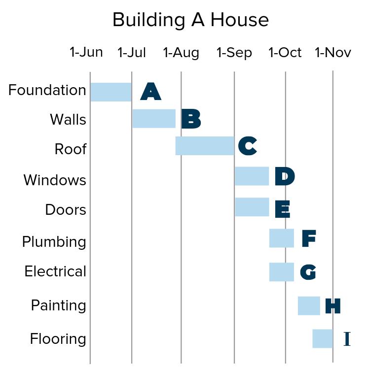 GANTT chart of building a house.