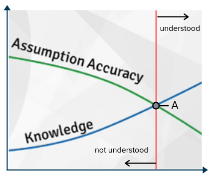 Curse of knowledge graph. Includes a green line for assumption accuracy and a blue line for knowledge. The two lines meet at point A. Anything after that point is language that can be understood.