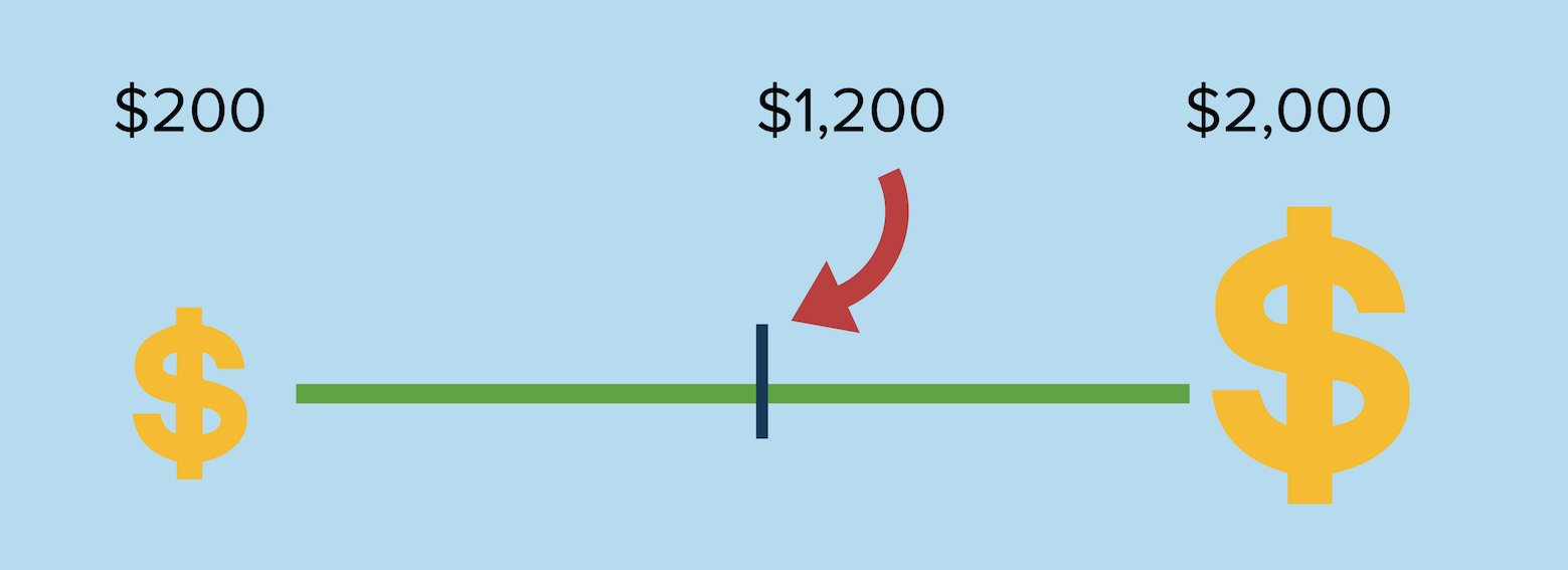 Illustration of how paid by the hour lawyers can charge anywhere from $200 to $2,000. On the other hand fixed fee lawyers have a set price for $1,200 guaranteed.