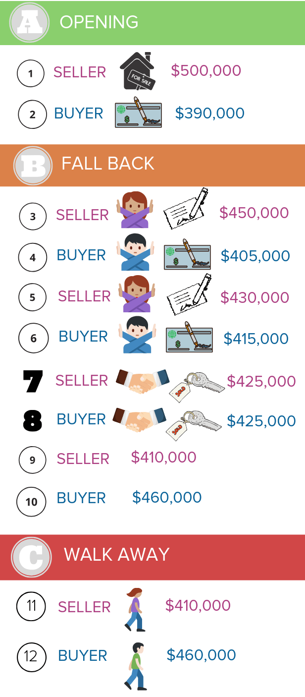 Illustration of a buyer and seller going through negotiations. They start with their opening offers and then go back and forth in their fall back positions until an agreement for the price of the house is made.