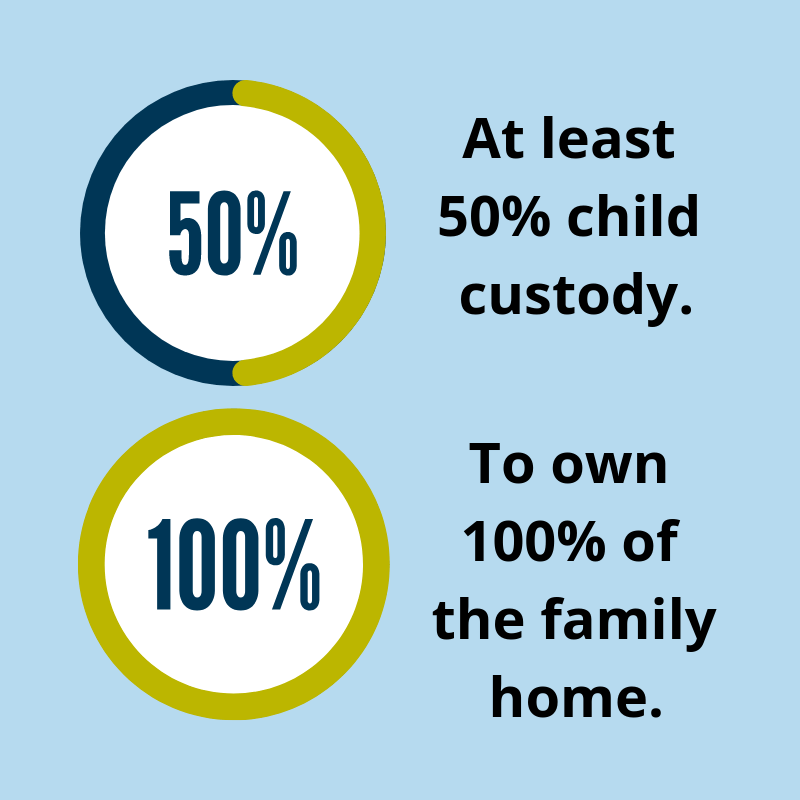 Shelly wants at least 50% child custody and to own 100% of the family home.